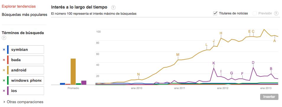Google Trends - Interés a lo largo del tiempo