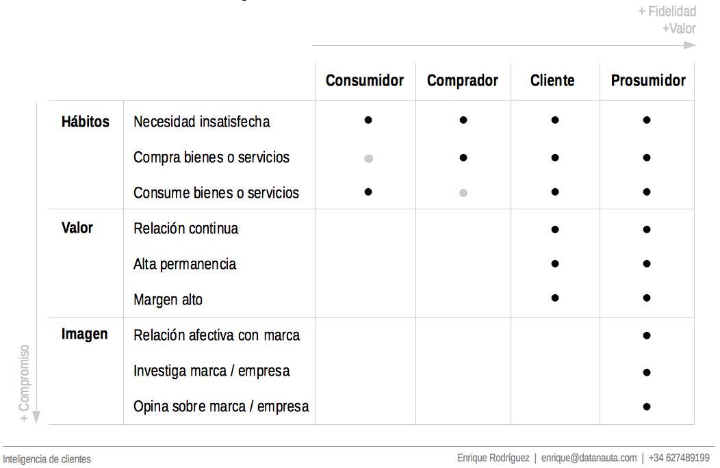 Enrique_Rodriguez_Inteligencia de cliente.Consumidor-Prosumidor